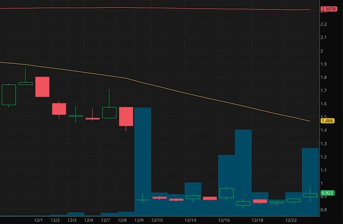 top penny stocks to watch Atossa Therapeutics ATOS stock chart