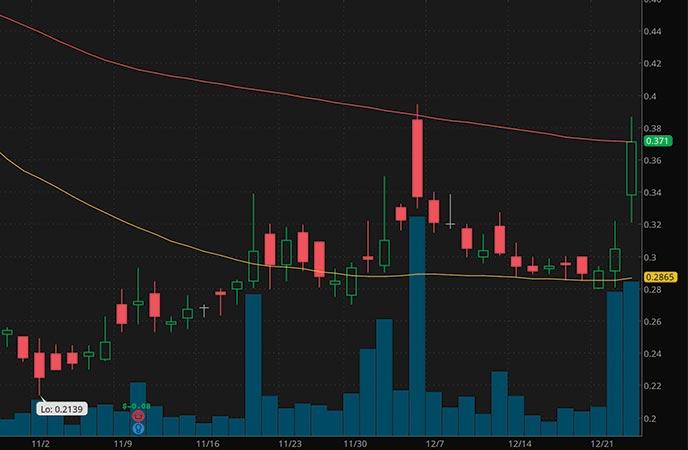 top penny stocks to watch Avinger Inc. AVGR stock chart