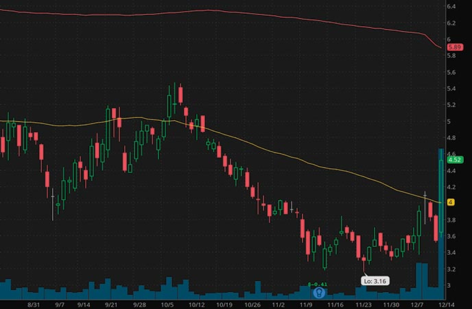 top penny stocks to watch Qualigen Therapeutics Inc. (QLGN stock chart)