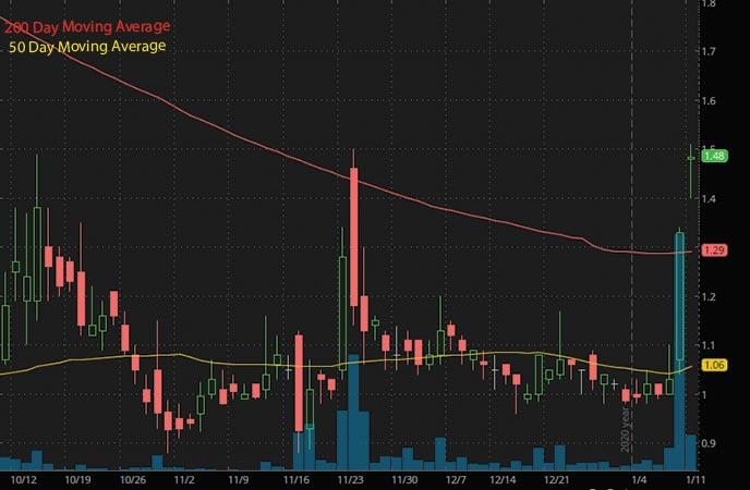 5G penny stocks to buy Borqs Technologies Inc BRQS stock chart