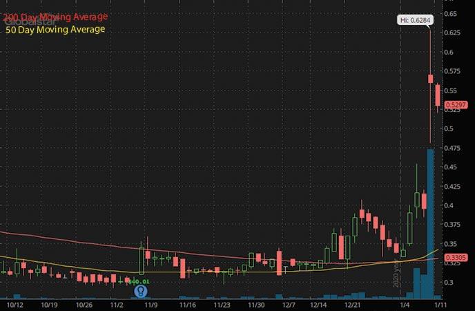 5G penny stocks to buy Globalstar Inc GSAT stock chart