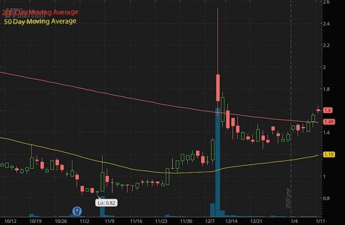 5G penny stocks to buy UTStarcom Holdings UTSI stock chart