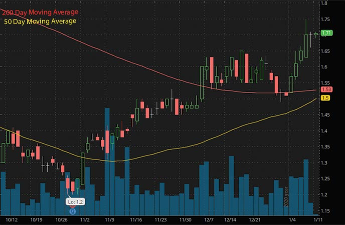 5G penny stocks to buy Veon Ltd VEON stock chart