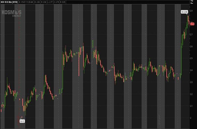 Energy_Penny_Stocks_to_Watch_Kosmos_Energy_Ltd_KOS_Stock_Chart