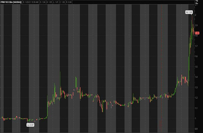 Penny Stocks to Watch Iterum Therapeutics PLC ITRM Stock Chart