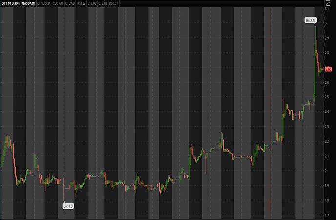 Penny Stocks to Watch Qutoutiao Inc. (QTT Stock Chart)