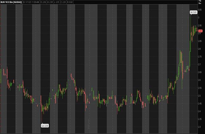 Penny_Stocks_to_Watch_BioLineRX Ltd. (BLRX Stock Chart)