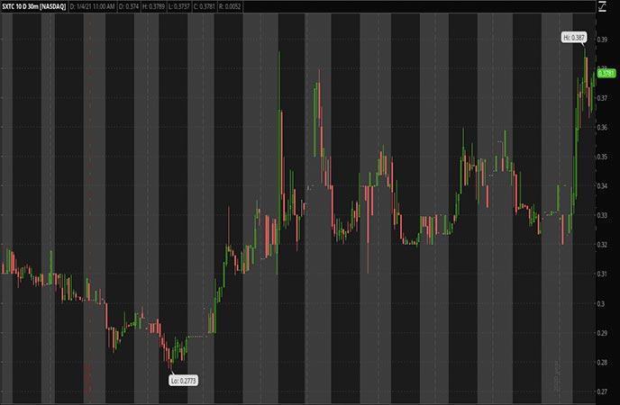 Penny_Stocks_to_Watch_China_SXT_Pharmaceuticals_Inc_SXTC_Stock_Chart