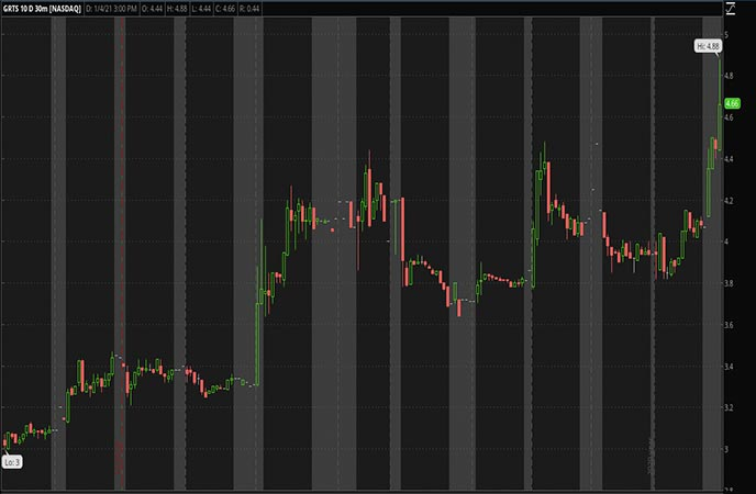Penny_Stocks_to_Watch_Gritstone_Oncology_Inc_GRTS_Stock_Chart