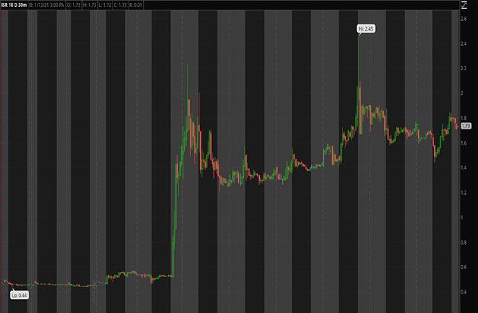Penny_Stocks_to_Watch_IsoRay Inc. (ISR Stock Chart)