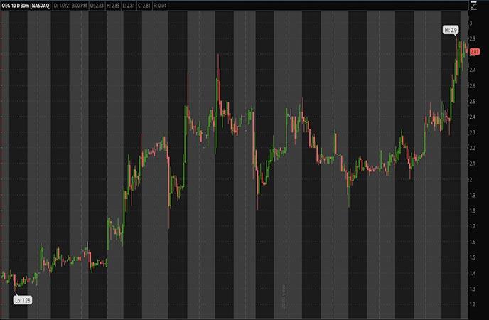 Penny_Stocks_to_Watch_Orbital_Energy_Group_Inc_OEG_Stock_Chart