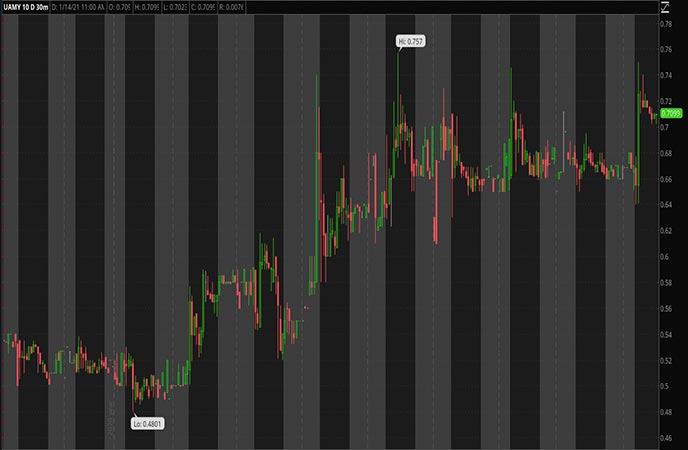 Penny_Stocks_to_Watch_United_States_Antimony_Corp_UAMY_Stock_Chart
