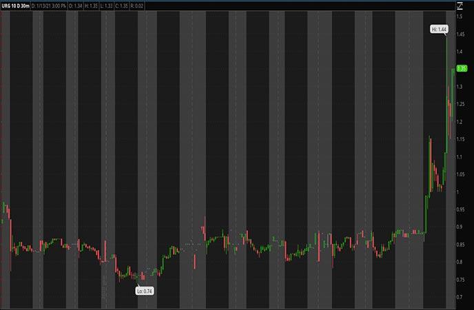 Penny_Stocks_to_Watch_Ur-Energy Inc. (URG Stock Chart)