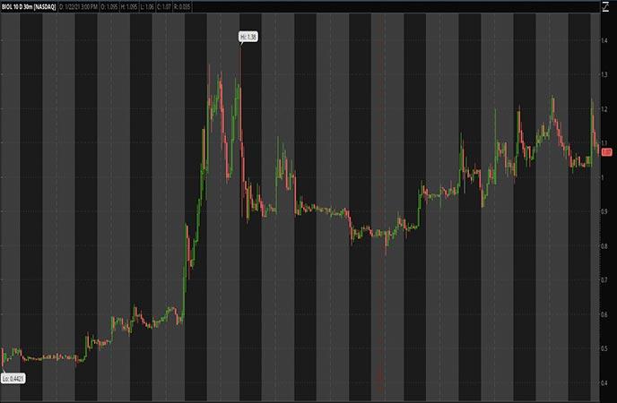 Robinhood Penny Stocks to Watch Biolase Inc BIOL Stock Chart