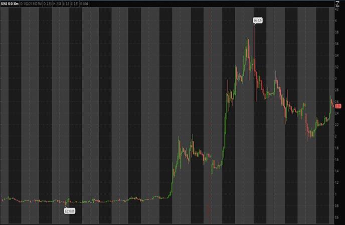 Robinhood Penny Stocks to Watch Senseonics Holdings Inc SENS Stock chart