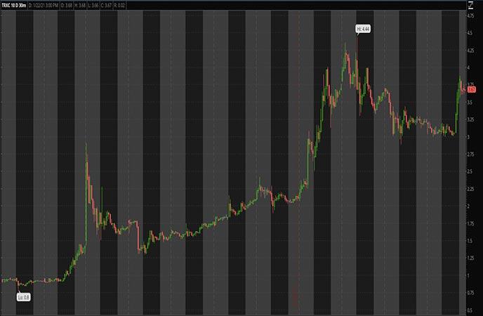 Robinhood Penny Stocks to Watch Transenterix Inc TRXC Stock Chart