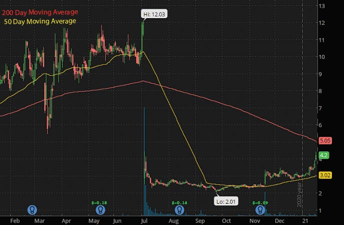 best penny stocks to buy now BELLUS Health Inc. BLU stock chart
