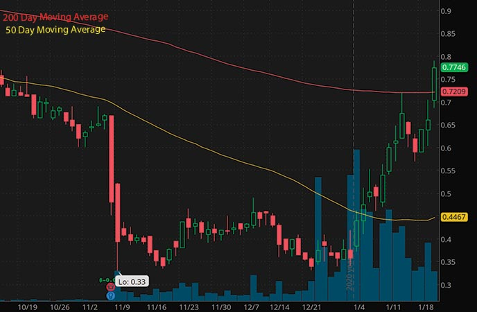 best penny stocks to buy today Assertio Holdings Inc. ASRT stock chart