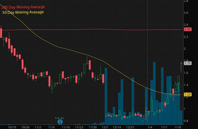 best penny stocks to buy today Atossa Therapeutics Inc. ATOS stock chart