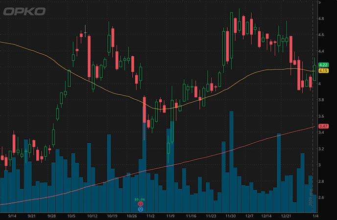 biotech penny stocks to buy Opko Health OPK stock chart