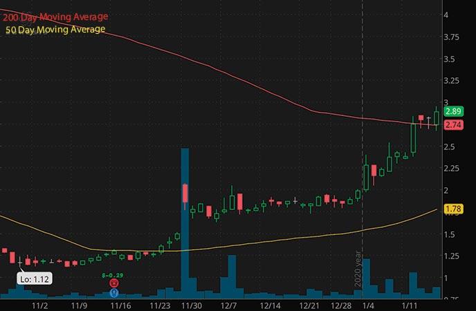 biotech penny stocks to buy Sunesis Pharmaceuticals SNSS stock chart
