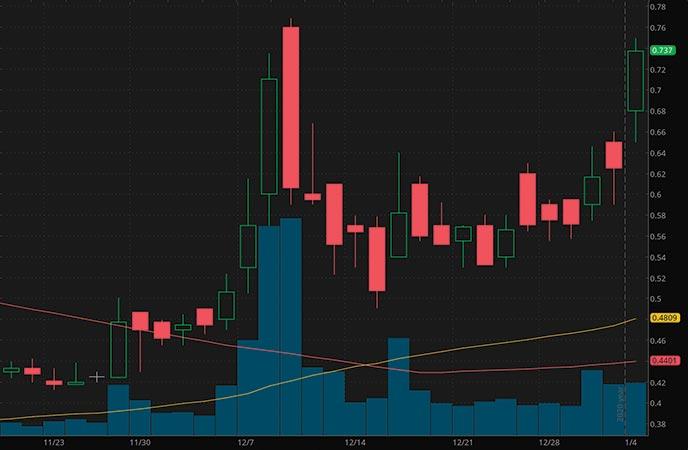 biotech penny stocks to buy TransEnterix Inc. TRXC stock chart