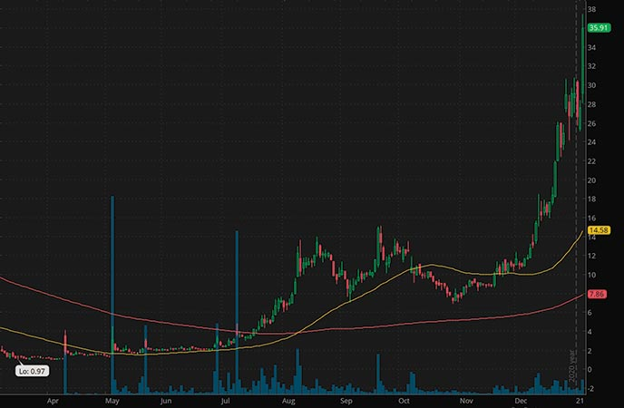 bitcoin penny stocks to watch Cleanspark Inc. CLSK stock chart