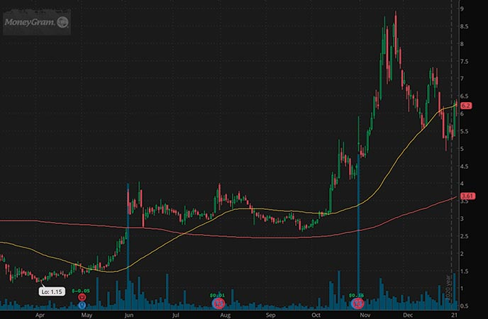 bitcoin penny stocks to watch MoneyGram International Inc. MGI stock chart