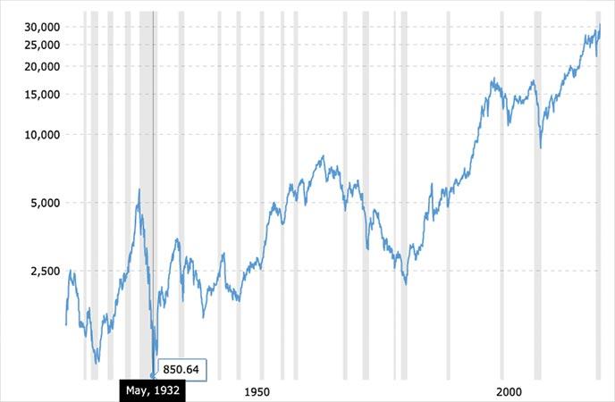 dow jones historic chart