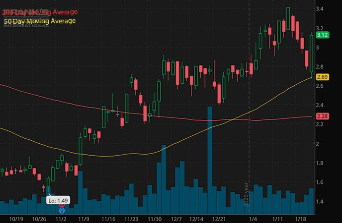 energy penny stocks to buy Franks International FI stock chart
