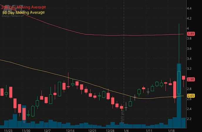 energy penny stocks to buy NGL Energy Partners NGL stock chart
