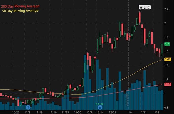 energy penny stocks to buy Uranium Energy Corp. UEC stock chart