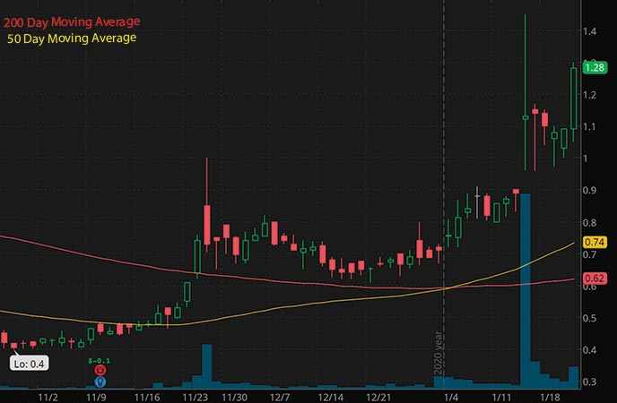 energy penny stocks to buy Vertex Energy Inc. VTNR stock chart