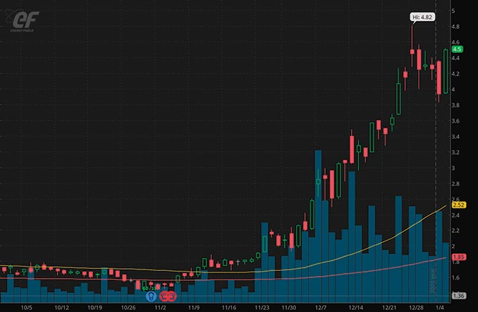 epicenter penny stocks to buy Energy Fuels Inc. UUUU stock chart
