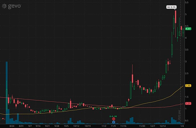 epicenter penny stocks to buy Gevo Inc. GEVO stock chart