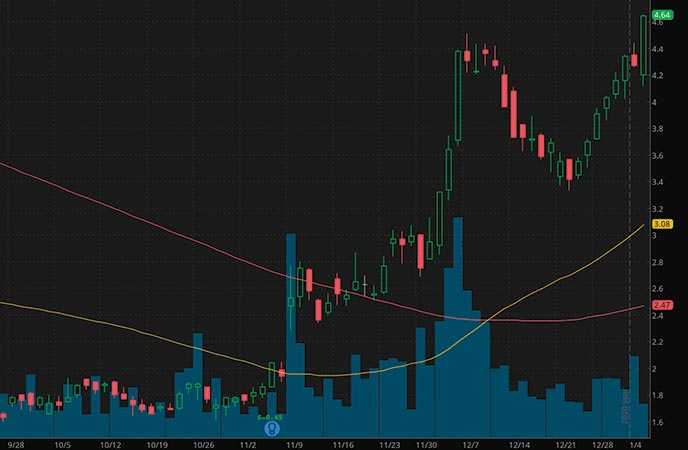 epicenter penny stocks to buy Liberty Trip Advisor LTRPA stock chart