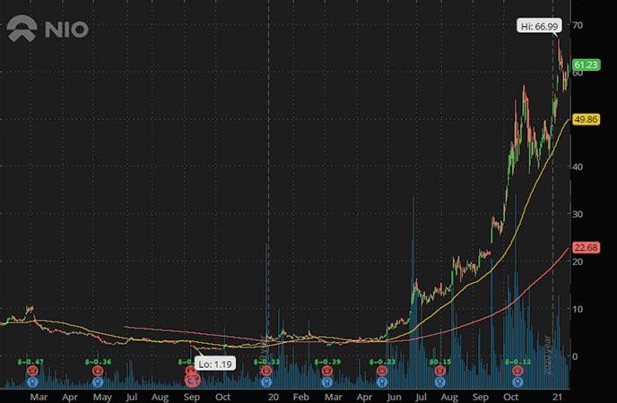 green energy penny stocks to buy Nio Inc. NIO stock chart