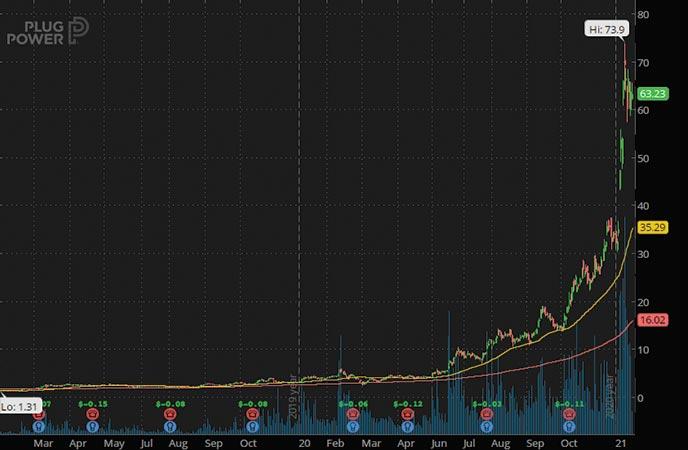 green energy penny stocks to buy Plug Power PLUG stock chart