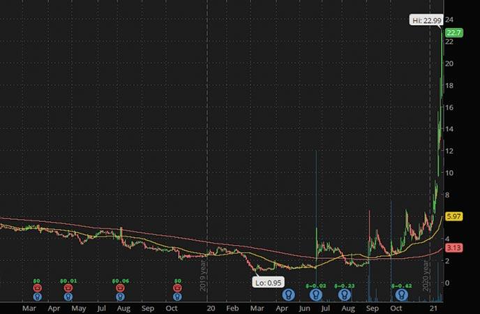 green energy penny stocks to buy Polar Power Inc. POLA stock chart