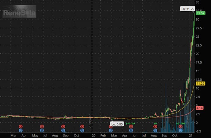 green energy penny stocks to buy ReneSola Ltd SOL stock chart