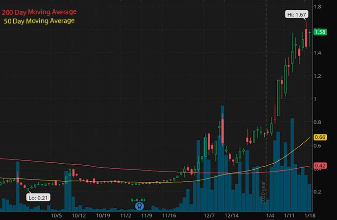 green energy penny stocks to buy Torchlight Energy Resources Inc. TRCH stock chart