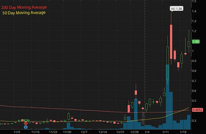 high volume penny stocks to watch Biolase Inc. BIOL stock chart