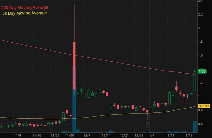 high volume penny stocks to watch NanoVibronix Inc. NAOV stock chart