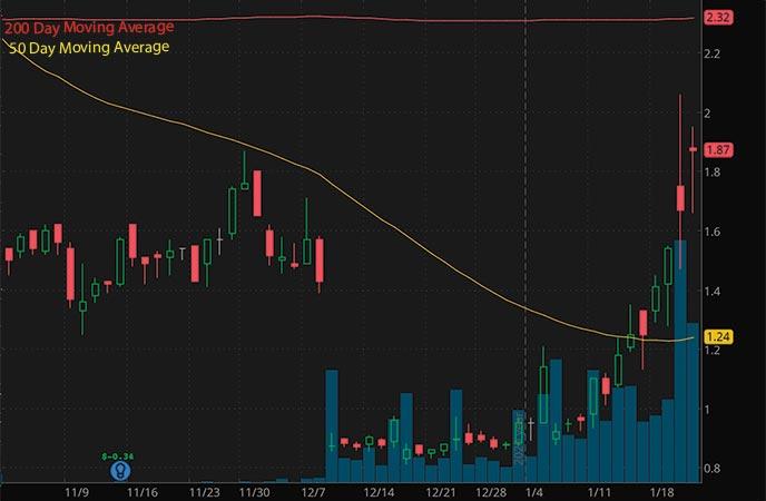 hot penny stocks to watch Atossa Therapeutics ATOS stock chart