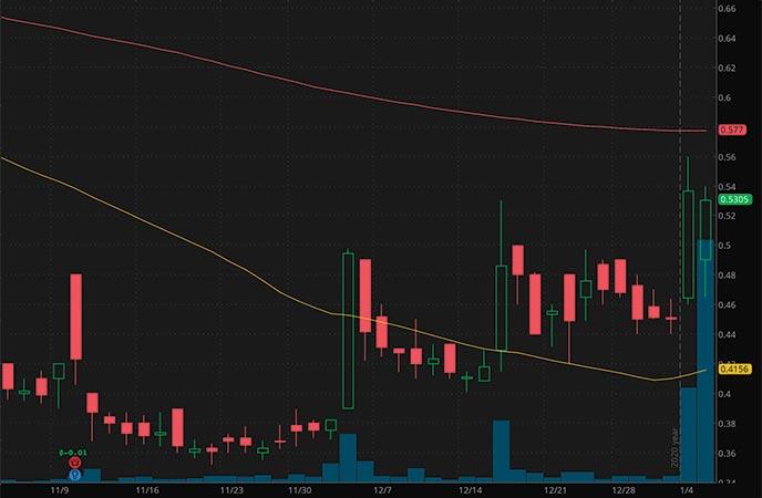 hot penny stocks to watch Isoray Inc ISR stock chart