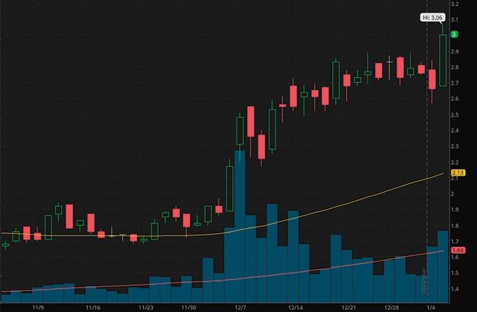 hot penny stocks to watch NexGen Energy Ltd NXE stock chart