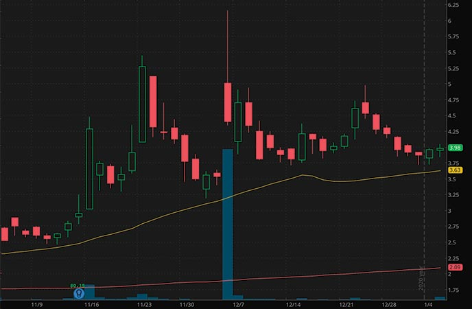 hot penny stocks to watch Pioneer Power Solutions Inc. PPSI stock chart