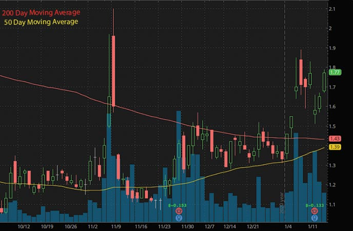 marijuana penny stocks to watch OrganiGram Holdings Inc. OGI stock chart
