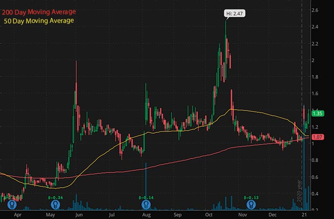 penny stocks on robinhood to buy Aileron Therapeutics Inc. ALRN stock chart