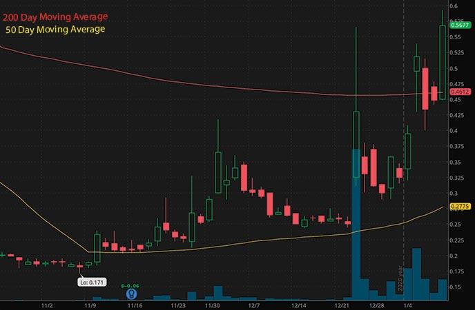 penny stocks on robinhood to buy under 1 right now Acasti Pharma Inc. ACST stock chart